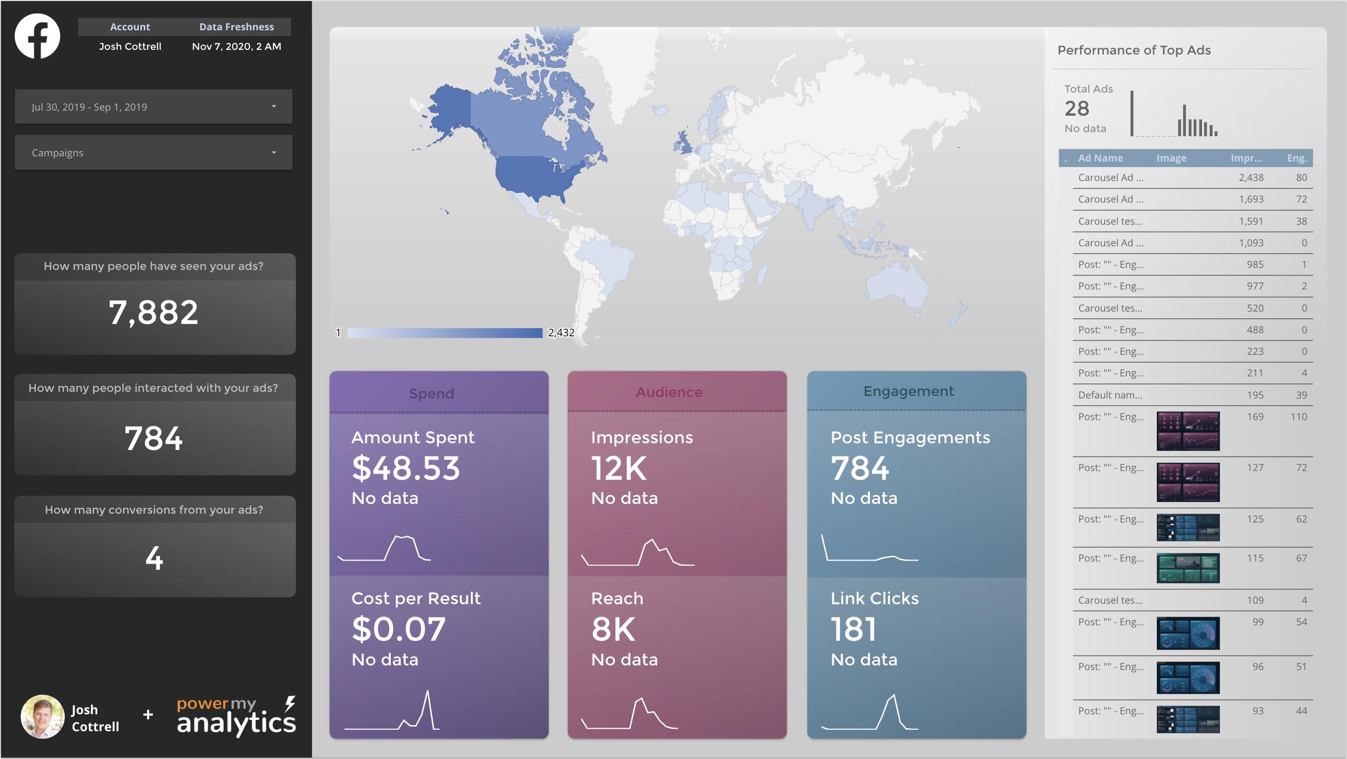 A multi colored data studio dashboard